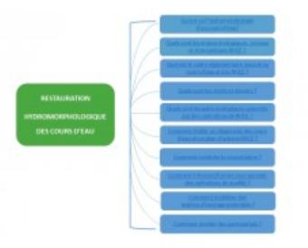 Restauration hydromorphologique des cours d'eau